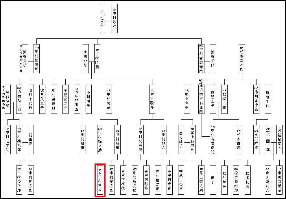 中村隼人 家系図